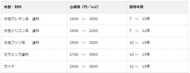 塗料別の価格表